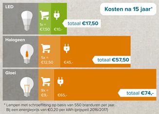 Afbeelding - ledlampen energie besparen